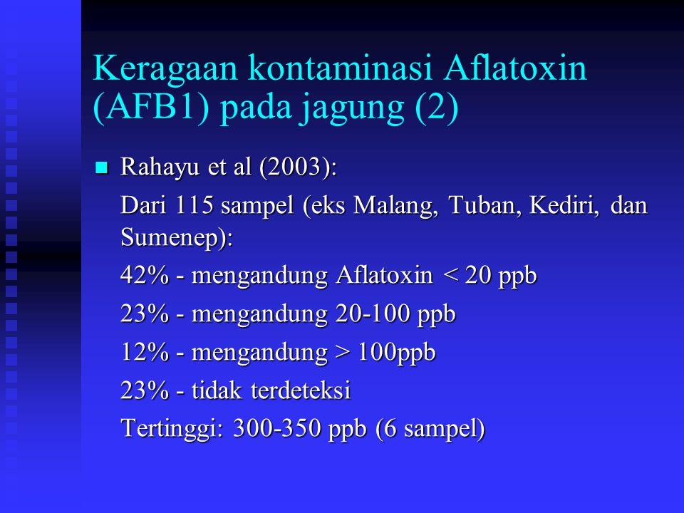 Keragaan kontaminasi Aflatoxin (AFB1) pada jagung (2)