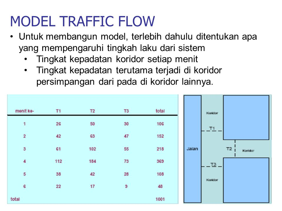 MODEL TRAFFIC FLOW Untuk membangun model, terlebih dahulu ditentukan apa yang mempengaruhi tingkah laku dari sistem.