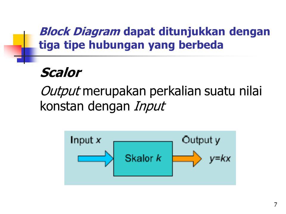 Block Diagram dapat ditunjukkan dengan tiga tipe hubungan yang berbeda