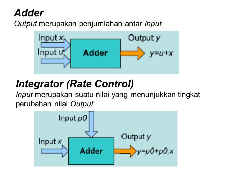 Integrator (Rate Control)