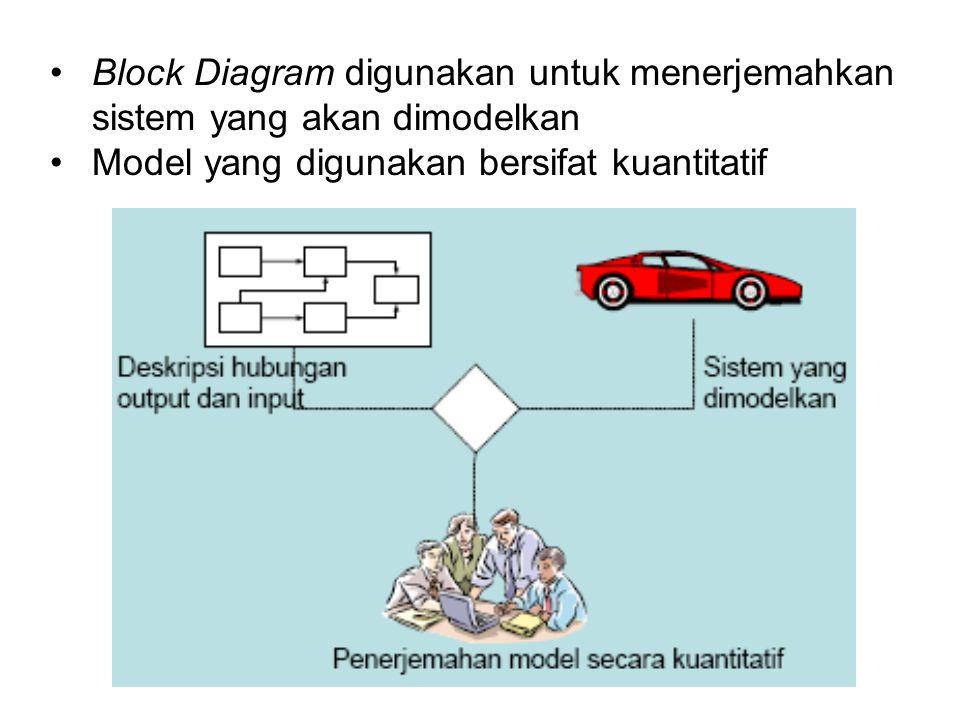 Block Diagram digunakan untuk menerjemahkan