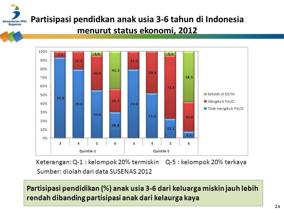 Partisipasi pendidkan anak usia 3-6 tahun di Indonesia