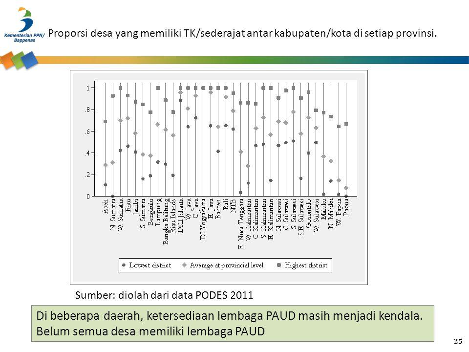 Proporsi desa yang memiliki TK/sederajat antar kabupaten/kota di setiap provinsi.