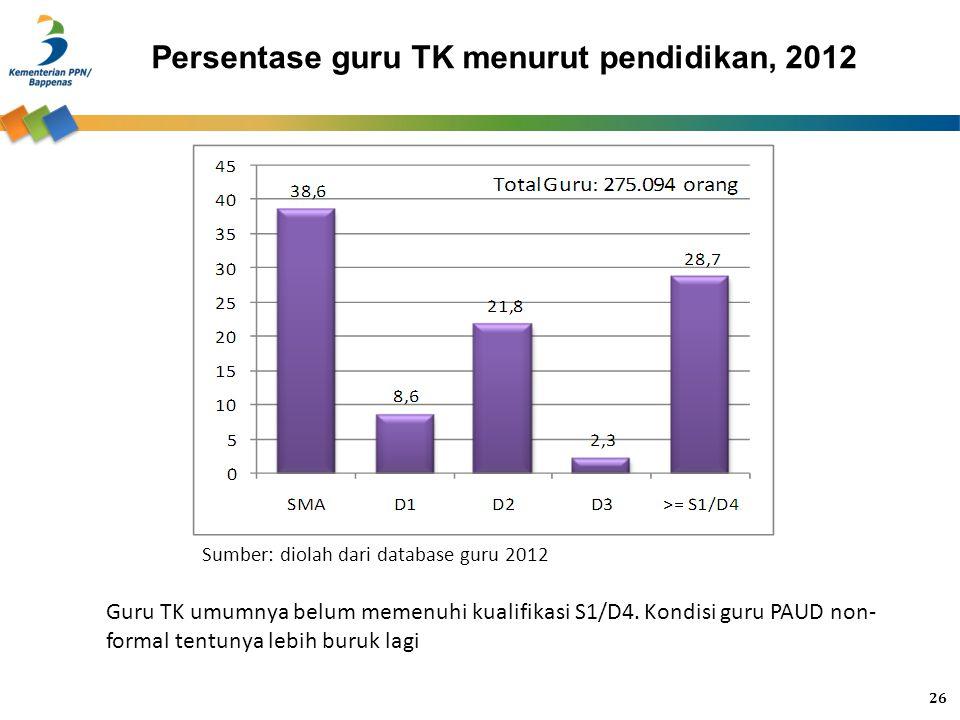 Persentase guru TK menurut pendidikan, 2012