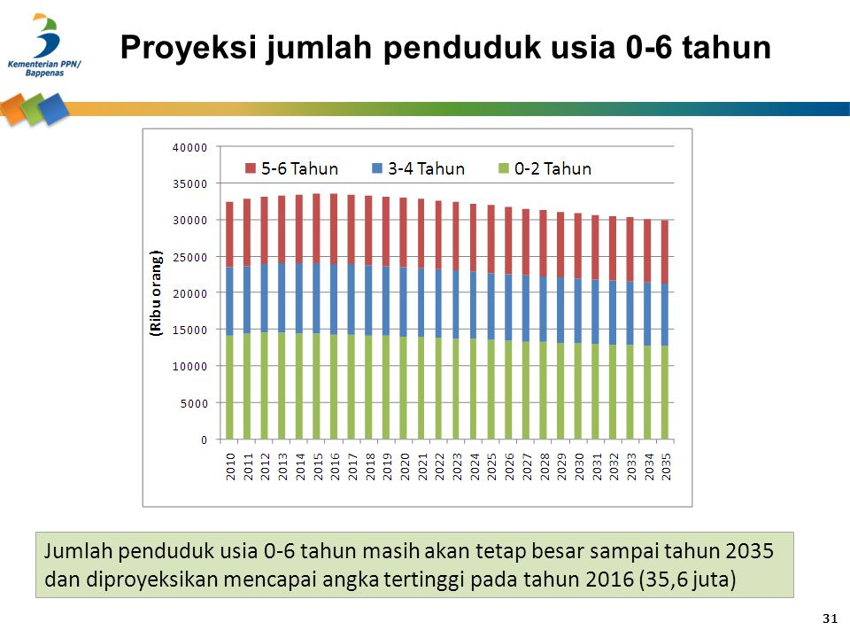 Proyeksi jumlah penduduk usia 0-6 tahun
