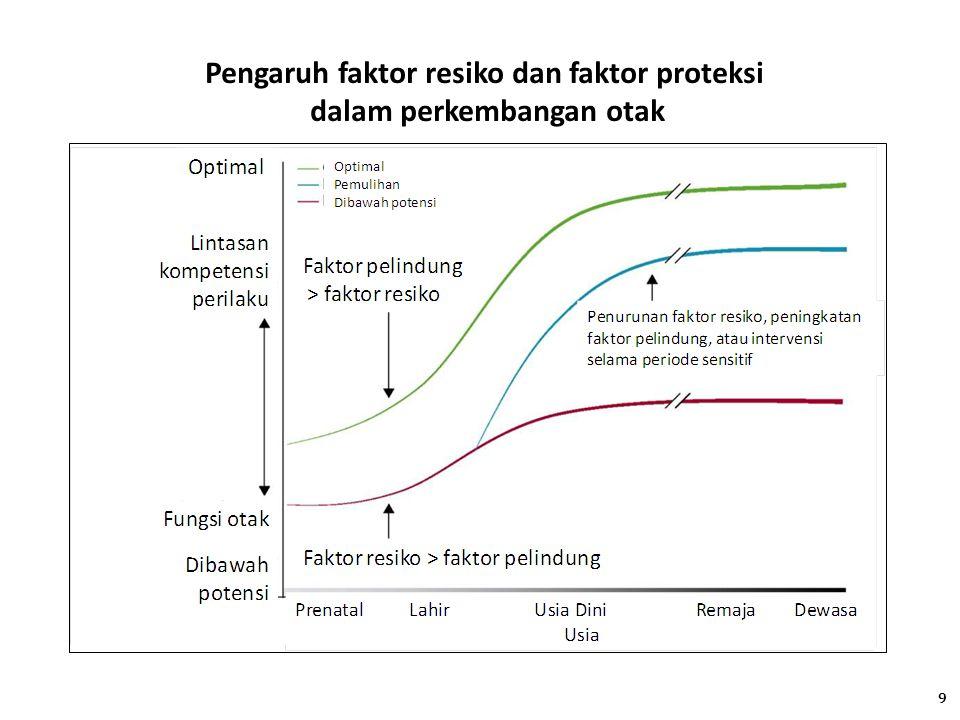 Pengaruh faktor resiko dan faktor proteksi dalam perkembangan otak