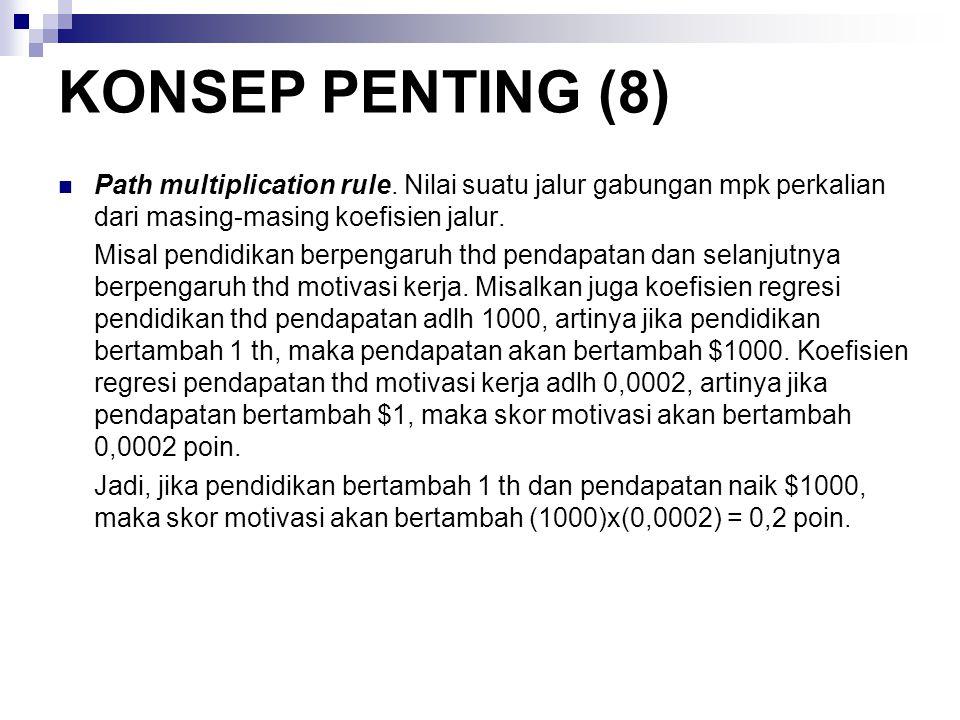 KONSEP PENTING (8) Path multiplication rule. Nilai suatu jalur gabungan mpk perkalian dari masing-masing koefisien jalur.