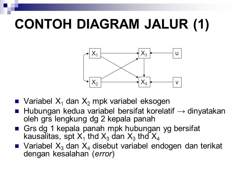 CONTOH DIAGRAM JALUR (1)