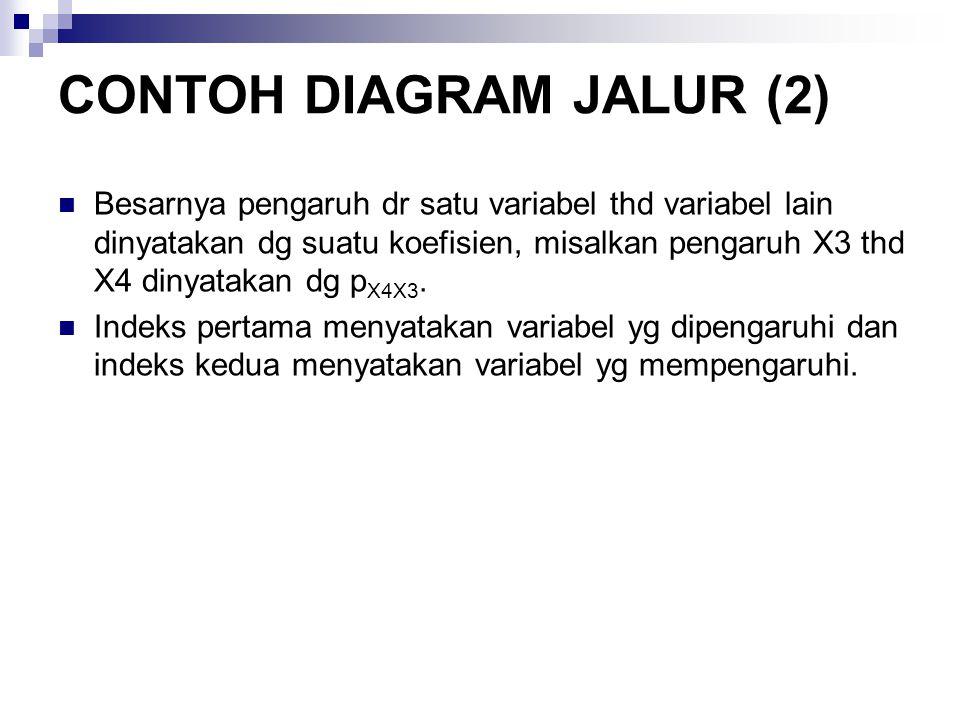 CONTOH DIAGRAM JALUR (2)