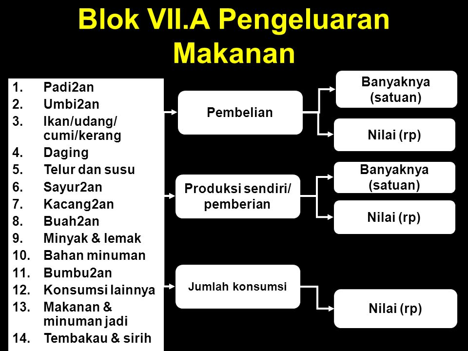 Blok VII.A Pengeluaran Makanan