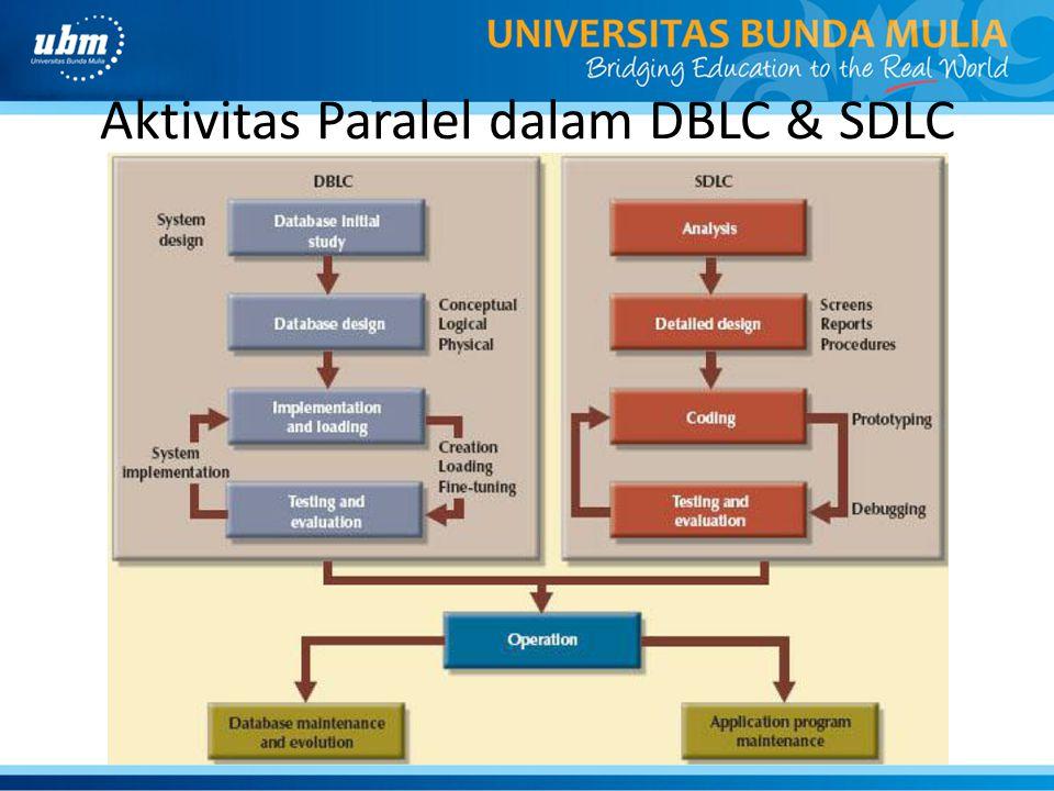 Aktivitas Paralel dalam DBLC & SDLC