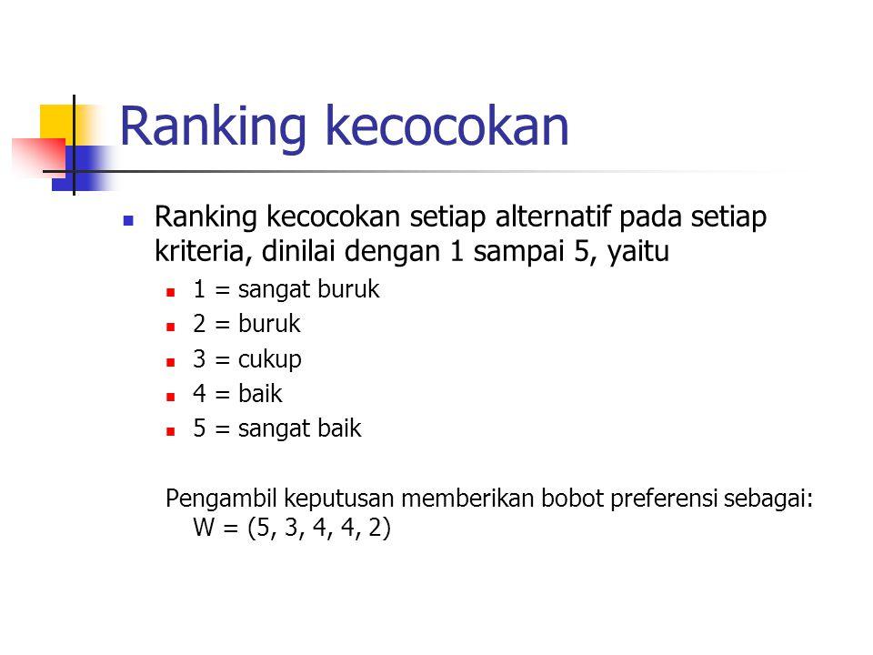 Ranking kecocokan Ranking kecocokan setiap alternatif pada setiap kriteria, dinilai dengan 1 sampai 5, yaitu.