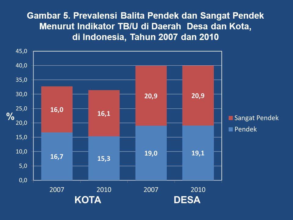 Gambar 5. Prevalensi Balita Pendek dan Sangat Pendek Menurut Indikator TB/U di Daerah Desa dan Kota,