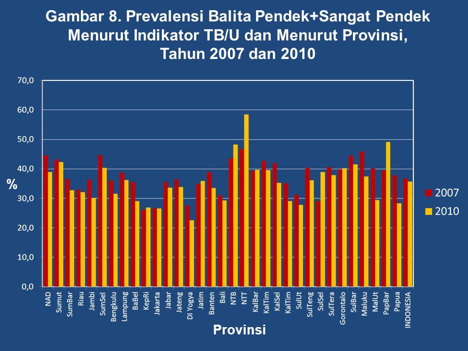Gambar 8. Prevalensi Balita Pendek+Sangat Pendek Menurut Indikator TB/U dan Menurut Provinsi,