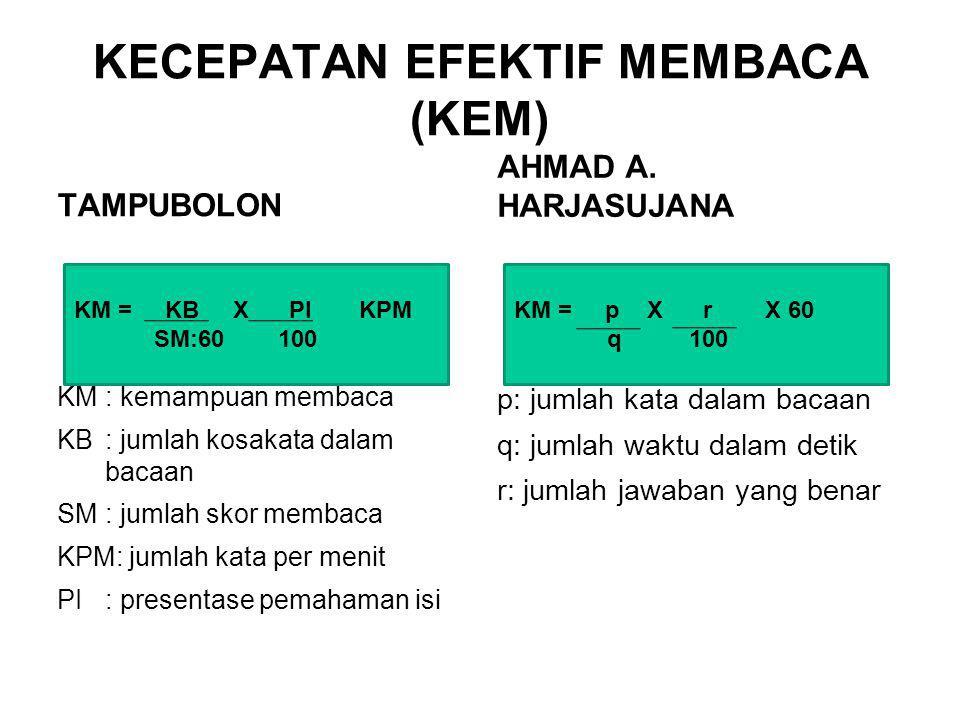KECEPATAN EFEKTIF MEMBACA (KEM)