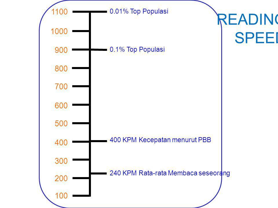 1100 0.01% Top Populasi. READING SPEED. 1000. 900. 0.1% Top Populasi. 800. 700. 600. 500. 400 KPM Kecepatan menurut PBB.