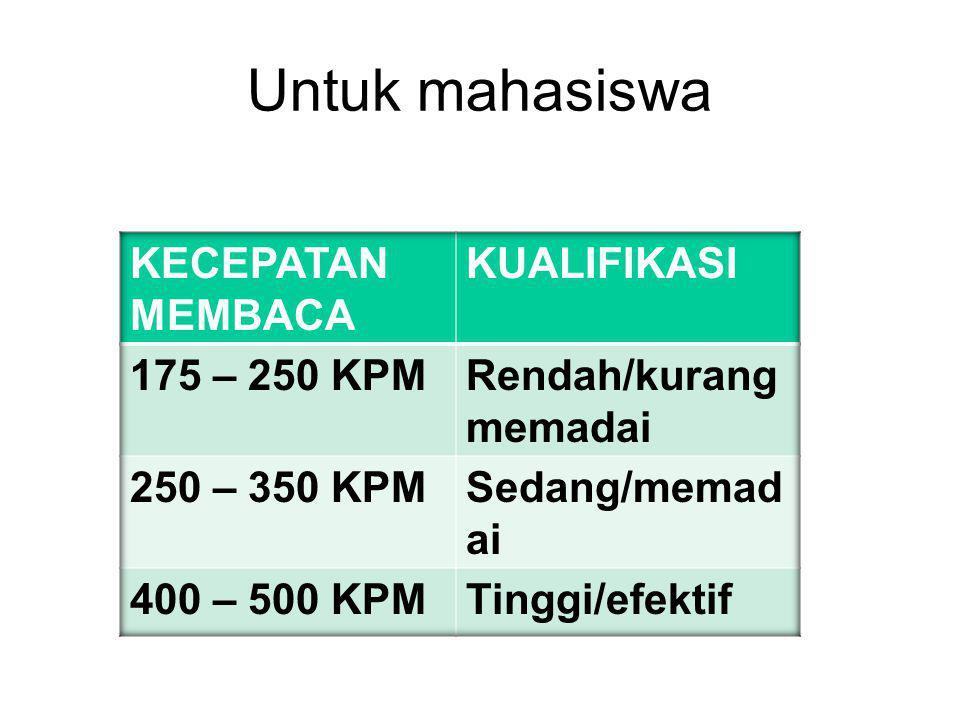 Untuk mahasiswa KECEPATAN MEMBACA KUALIFIKASI 175 – 250 KPM
