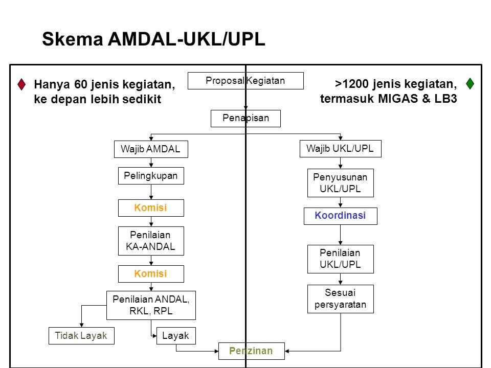 Penilaian ANDAL, RKL, RPL