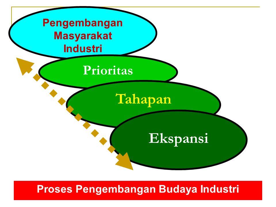 Proses Pengembangan Budaya Industri