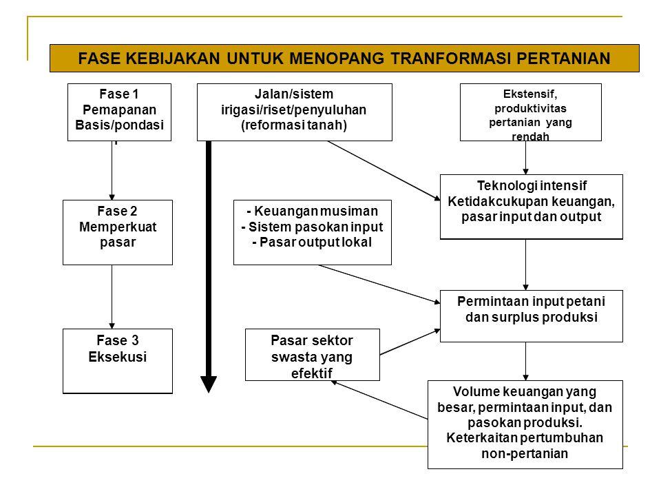 FASE KEBIJAKAN UNTUK MENOPANG TRANFORMASI PERTANIAN