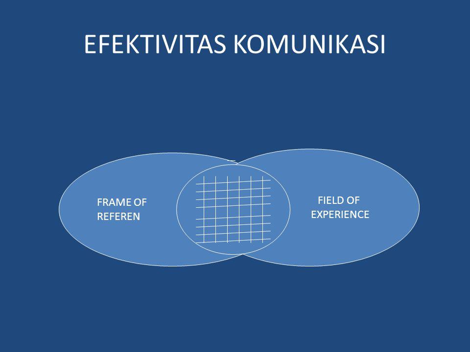 EFEKTIVITAS KOMUNIKASI