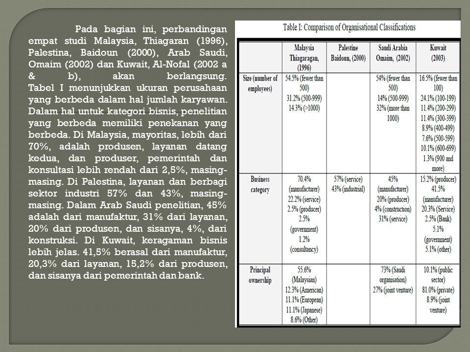 Pada bagian ini, perbandingan empat studi Malaysia, Thiagaran (1996), Palestina, Baidoun (2000), Arab Saudi, Omaim (2002) dan Kuwait, Al-Nofal (2002 a & b), akan berlangsung.