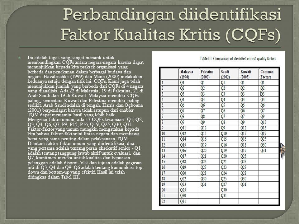 Perbandingan diidentifikasi Faktor Kualitas Kritis (CQFs)