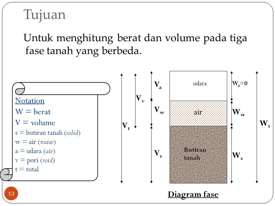 Tujuan Untuk menghitung berat dan volume pada tiga fase tanah yang berbeda. Va. Wa=0. Wt. Vt.
