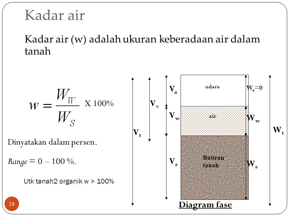 Utk tanah2 organik w > 100%