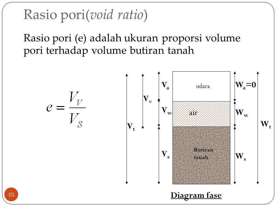 Rasio pori(void ratio)