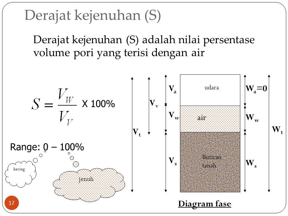 Derajat kejenuhan (S) Derajat kejenuhan (S) adalah nilai persentase volume pori yang terisi dengan air.