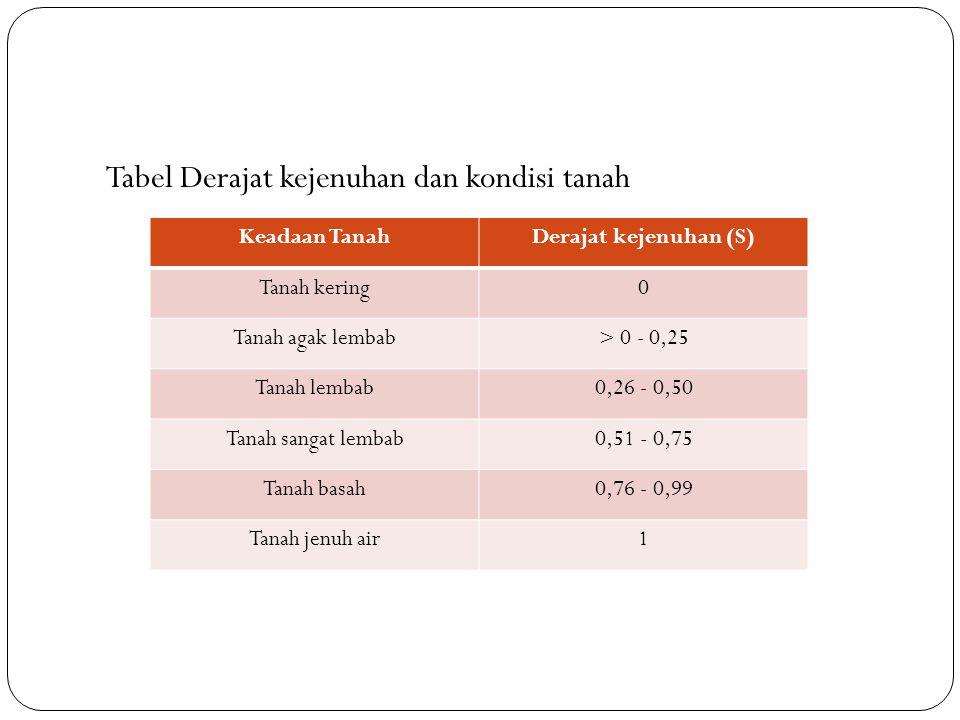 Tabel Derajat kejenuhan dan kondisi tanah