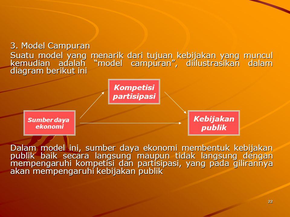 3. Model Campuran