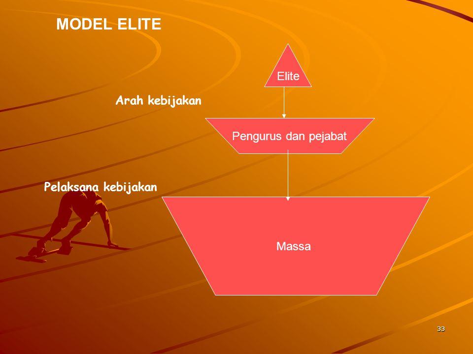 MODEL ELITE Elite Arah kebijakan Pengurus dan pejabat