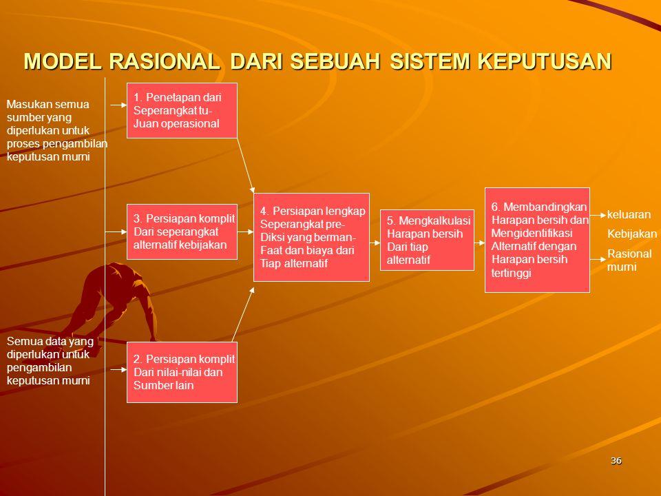MODEL RASIONAL DARI SEBUAH SISTEM KEPUTUSAN