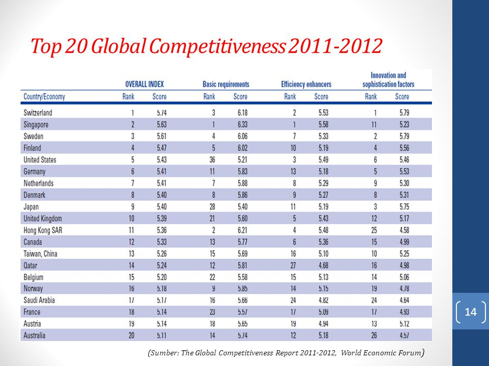 Top 20 Global Competitiveness 2011-2012