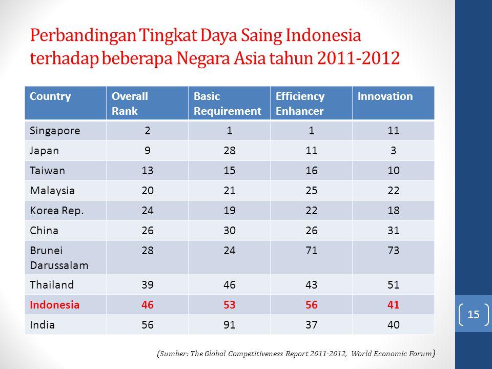 Perbandingan Tingkat Daya Saing Indonesia terhadap beberapa Negara Asia tahun 2011-2012