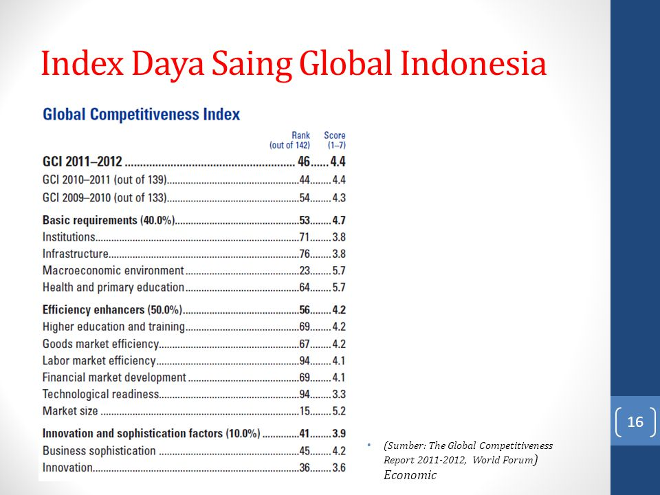 Index Daya Saing Global Indonesia