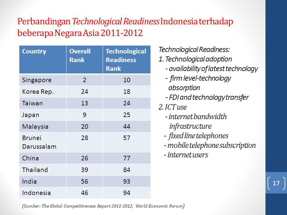 Perbandingan Technological Readiness Indonesia terhadap beberapa Negara Asia 2011-2012