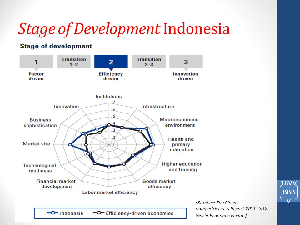 Stage of Development Indonesia
