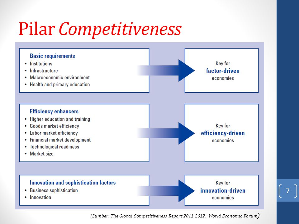 Pilar Competitiveness