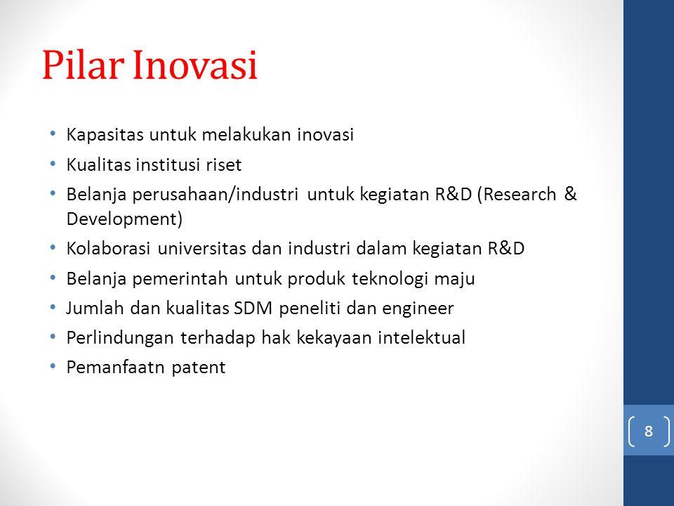 Pilar Inovasi Kapasitas untuk melakukan inovasi