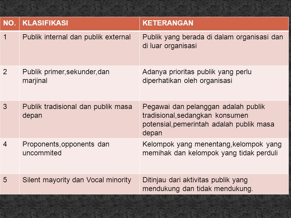 NO. KLASIFIKASI. KETERANGAN. 1. Publik internal dan publik external. Publik yang berada di dalam organisasi dan di luar organisasi.