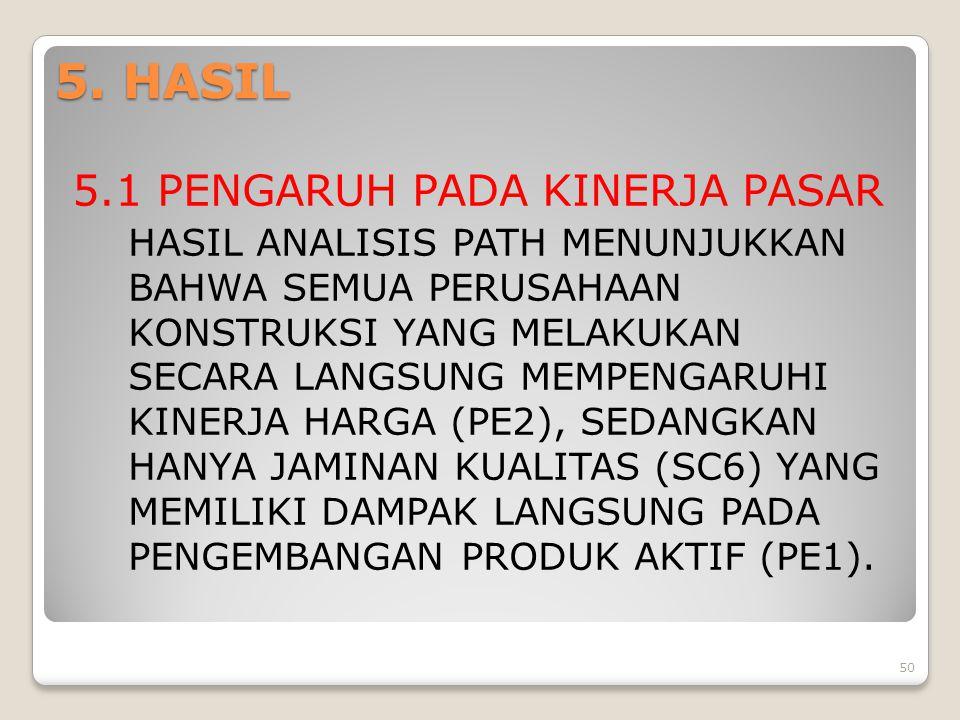 5. HASIL 5.1 PENGARUH PADA KINERJA PASAR