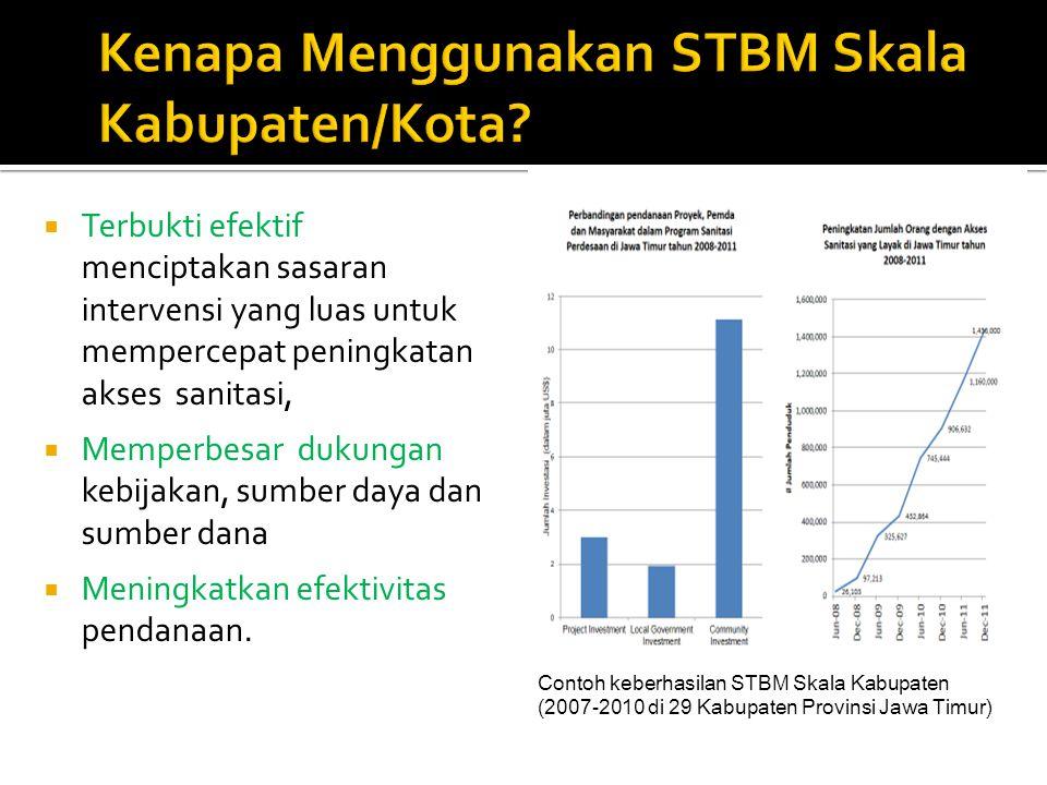 Kenapa Menggunakan STBM Skala Kabupaten/Kota