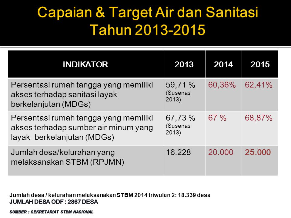 Capaian & Target Air dan Sanitasi Tahun 2013-2015