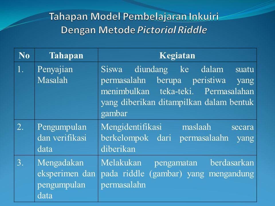 Tahapan Model Pembelajaran Inkuiri Dengan Metode Pictorial Riddle