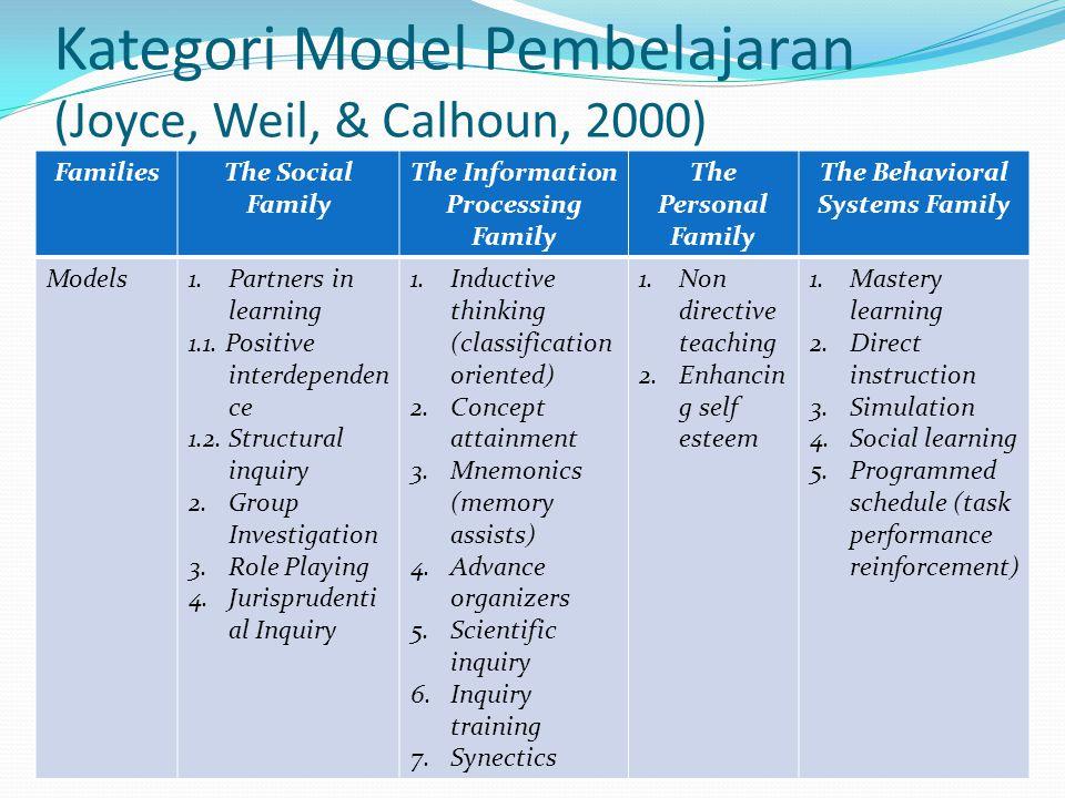 Kategori Model Pembelajaran (Joyce, Weil, & Calhoun, 2000)