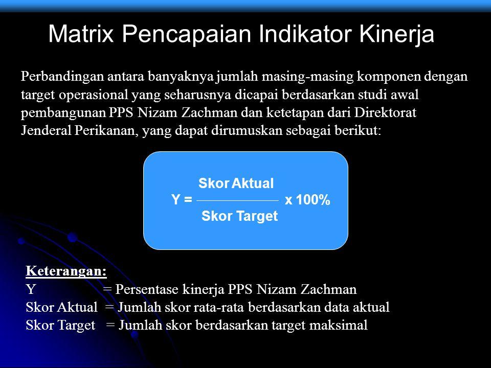 Matrix Pencapaian Indikator Kinerja
