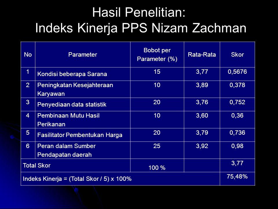 Hasil Penelitian: Indeks Kinerja PPS Nizam Zachman